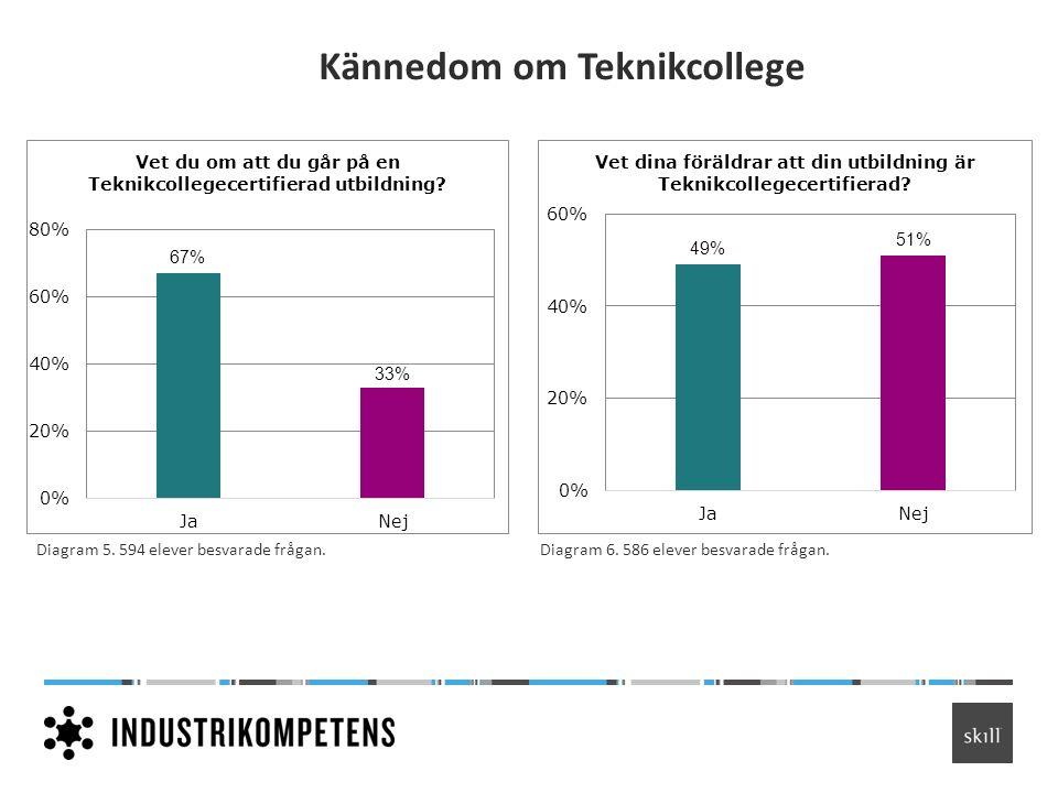 Kännedom om Teknikcollege Diagram 5. 594 elever besvarade frågan.Diagram 6. 586 elever besvarade frågan.
