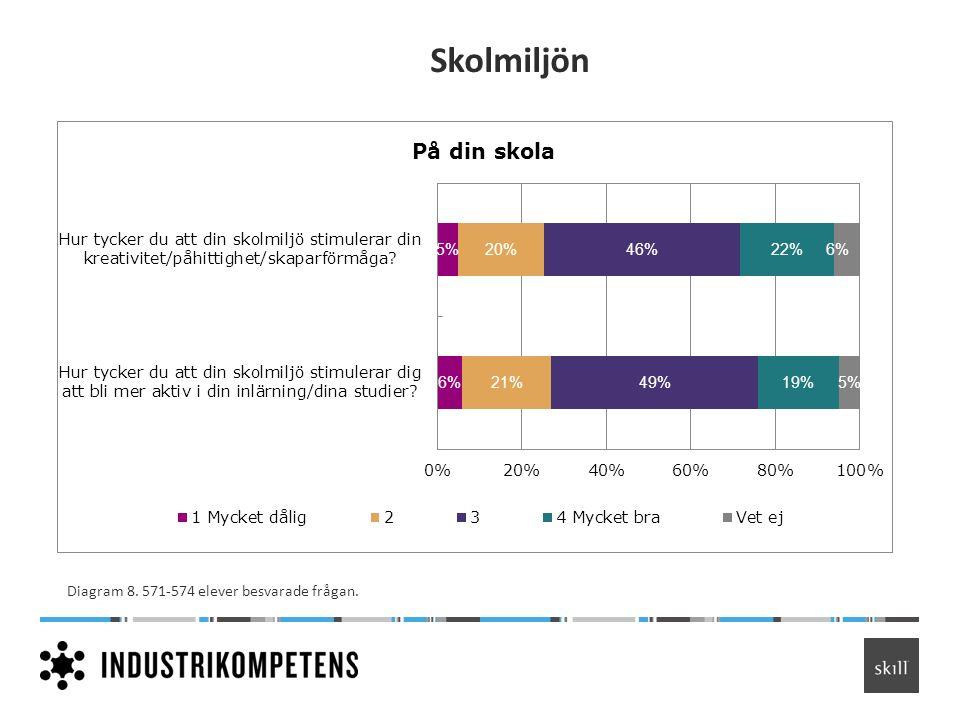 Skolmiljön Diagram 8. 571-574 elever besvarade frågan.