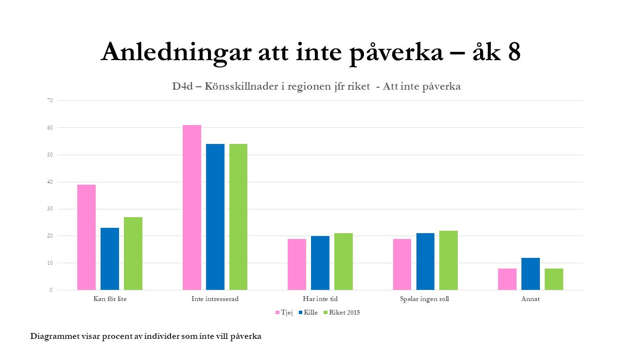 Anledningar att inte påverka – åk 8 Diagrammet visar procent av individer som inte vill påverka