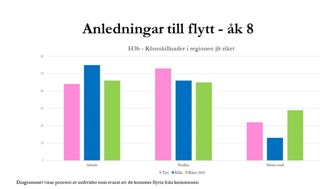 Anledningar till flytt - åk 8 Diagrammet visar procent av individer som svarat att de kommer flytta från kommunen