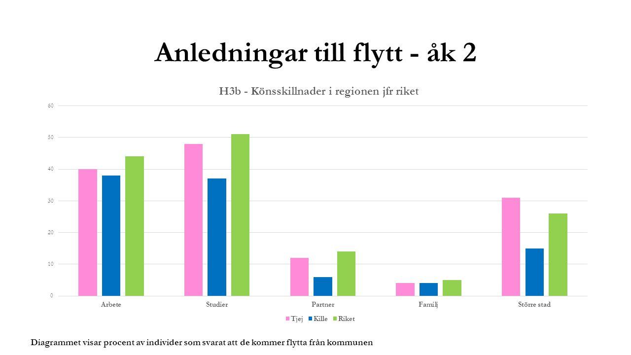 Anledningar till flytt - åk 2 Diagrammet visar procent av individer som svarat att de kommer flytta från kommunen