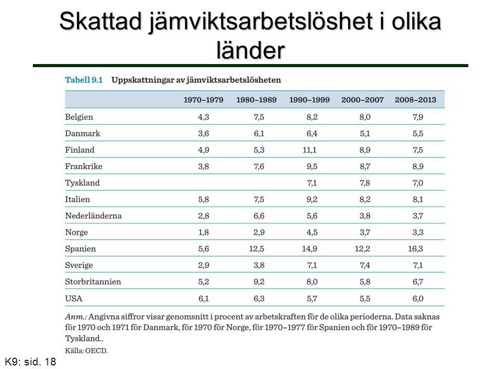 Skattad jämviktsarbetslöshet i olika länder K9: sid. 18