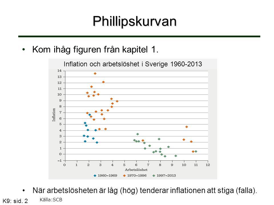K9: sid. 2 Phillipskurvan Kom ihåg figuren från kapitel 1. När arbetslösheten är låg (hög) tenderar inflationen att stiga (falla). Källa:SCB Inflation