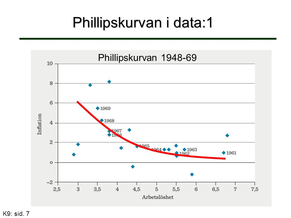 K9: sid. 7 Phillipskurvan i data:1 Phillipskurvan 1948-69