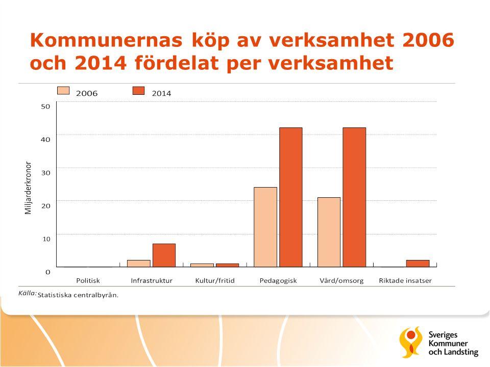 Kommunernas köp av verksamhet 2006 och 2014 fördelat per verksamhet