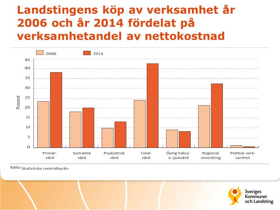 Landstingens köp av verksamhet år 2006 och år 2014 fördelat på verksamhetandel av nettokostnad