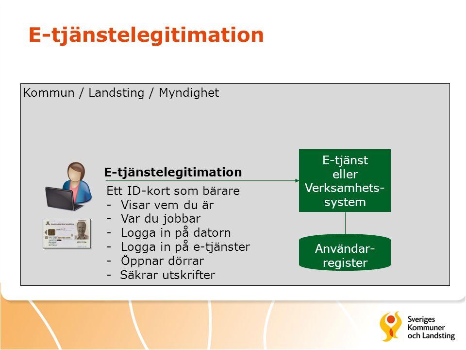 E-tjänstelegitimation E-tjänst eller Verksamhets- system Kommun / Landsting / Myndighet E-tjänstelegitimation Användar- register Ett ID-kort som bärare -Visar vem du är -Var du jobbar -Logga in på datorn -Logga in på e-tjänster -Öppnar dörrar - Säkrar utskrifter