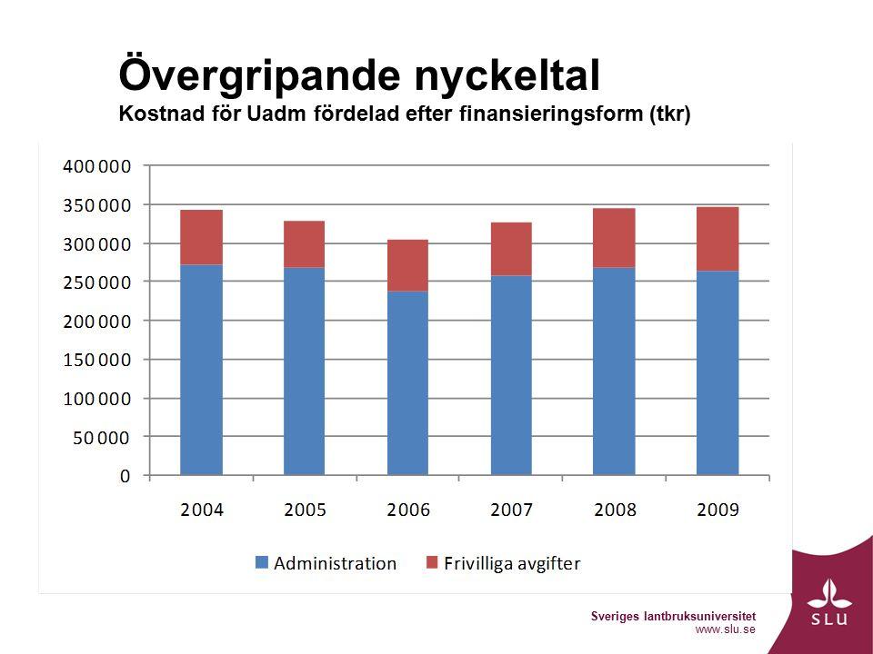 Sveriges lantbruksuniversitet www.slu.se Övergripande nyckeltal Kostnad för Uadm fördelad efter finansieringsform (tkr)