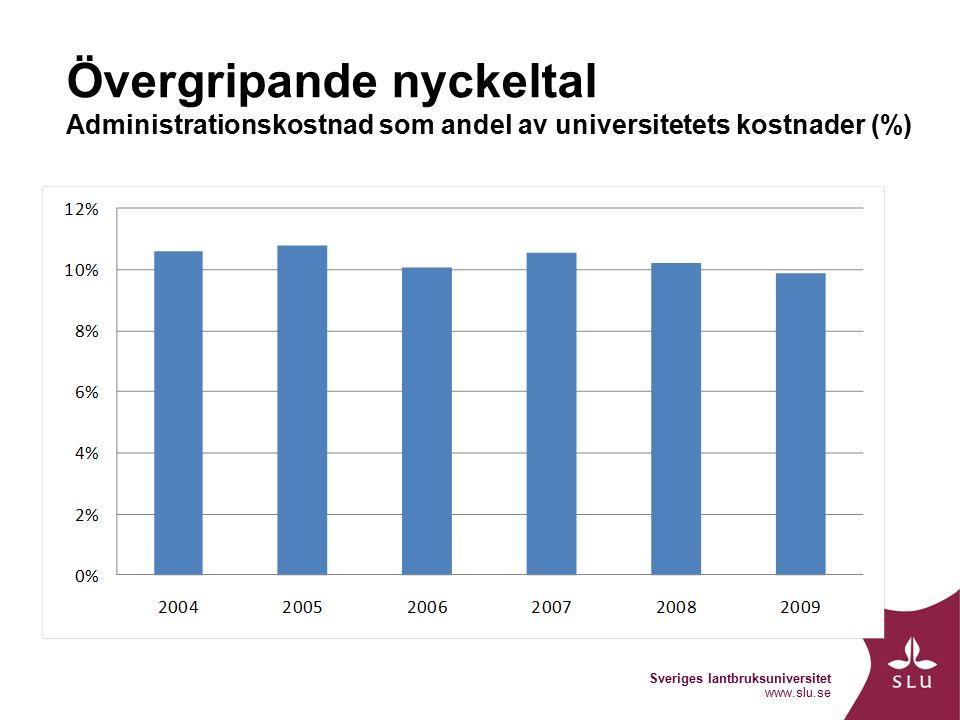 Sveriges lantbruksuniversitet www.slu.se Övergripande nyckeltal Administrationskostnad som andel av universitetets kostnader (%)