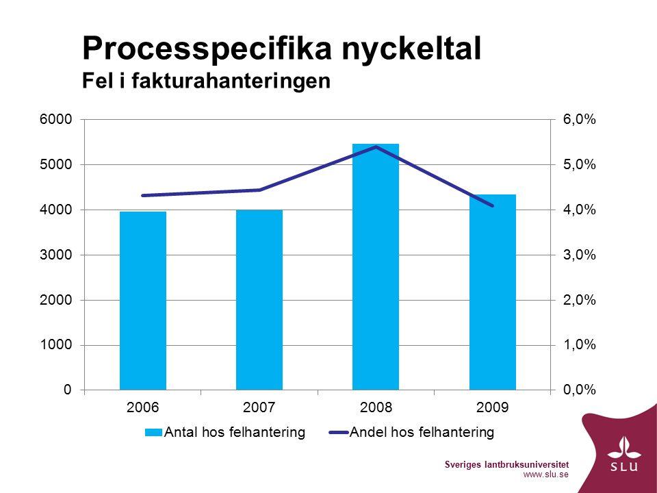 Sveriges lantbruksuniversitet www.slu.se Processpecifika nyckeltal Fel i fakturahanteringen