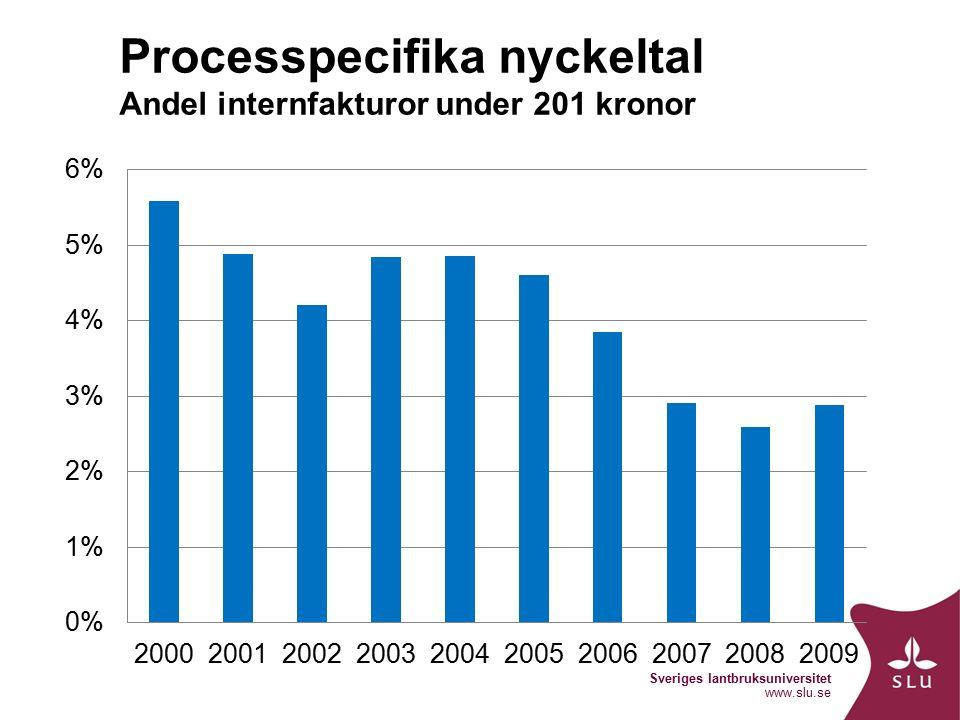 Sveriges lantbruksuniversitet www.slu.se Processpecifika nyckeltal Andel internfakturor under 201 kronor