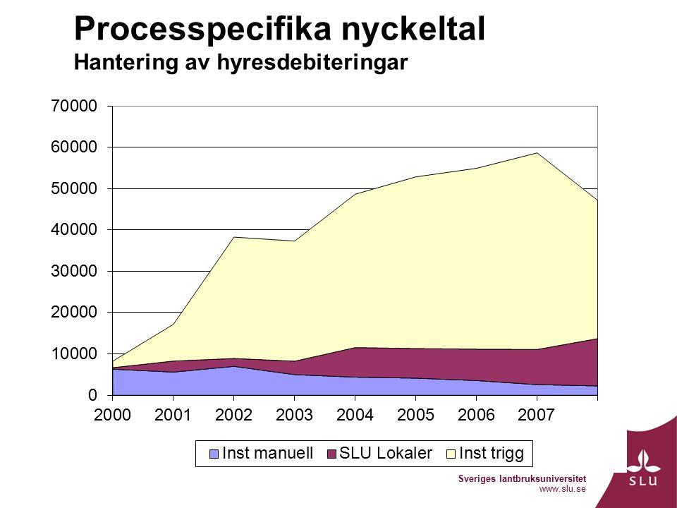 Sveriges lantbruksuniversitet www.slu.se Processpecifika nyckeltal Hantering av hyresdebiteringar