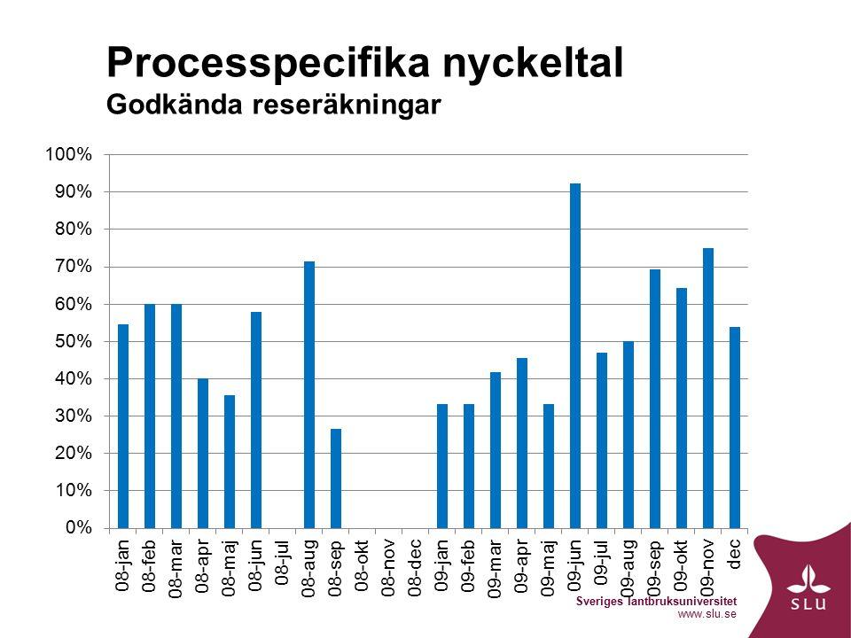 Sveriges lantbruksuniversitet www.slu.se Processpecifika nyckeltal Godkända reseräkningar