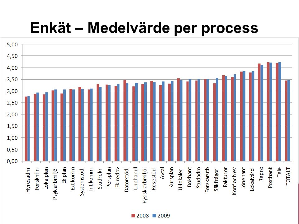 Sveriges lantbruksuniversitet www.slu.se Enkät – Medelvärde per process