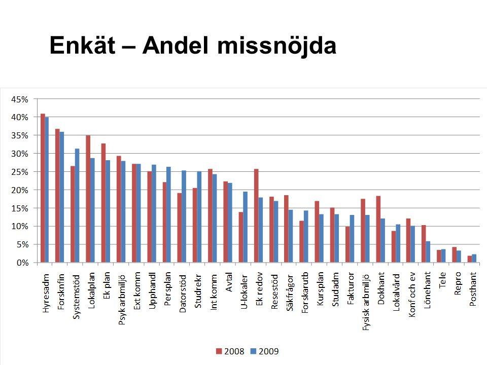 Sveriges lantbruksuniversitet www.slu.se Enkät – Andel missnöjda