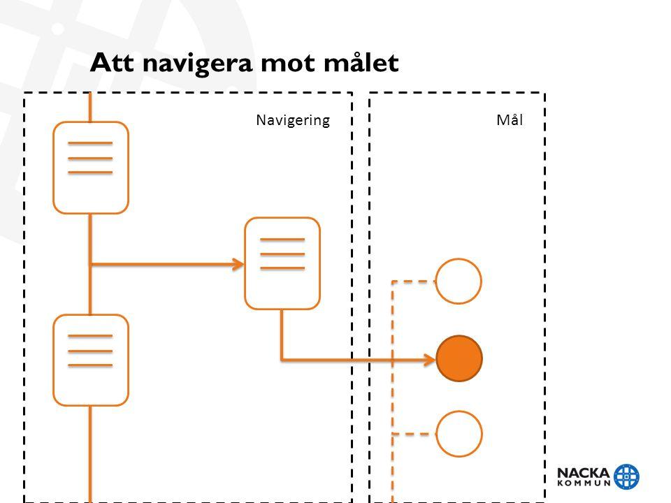 Att navigera mot målet NavigeringMål