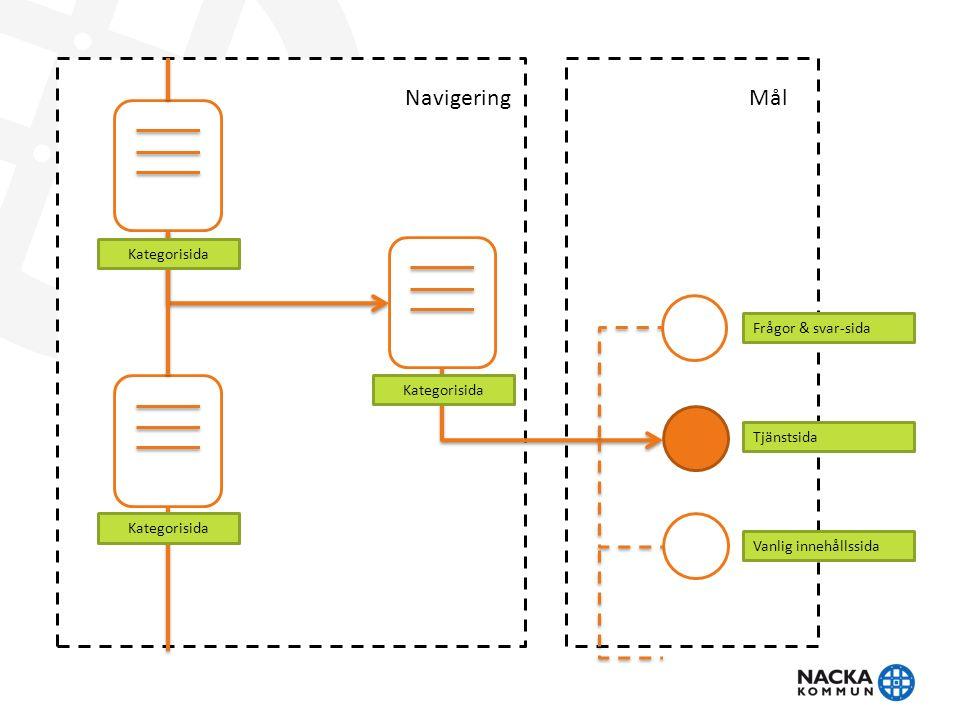 Sidtyper – konceptet bakom Startsida Kategorisida Vanlig sida Tjänstesida Frågor och svar Nyheter A-Ö