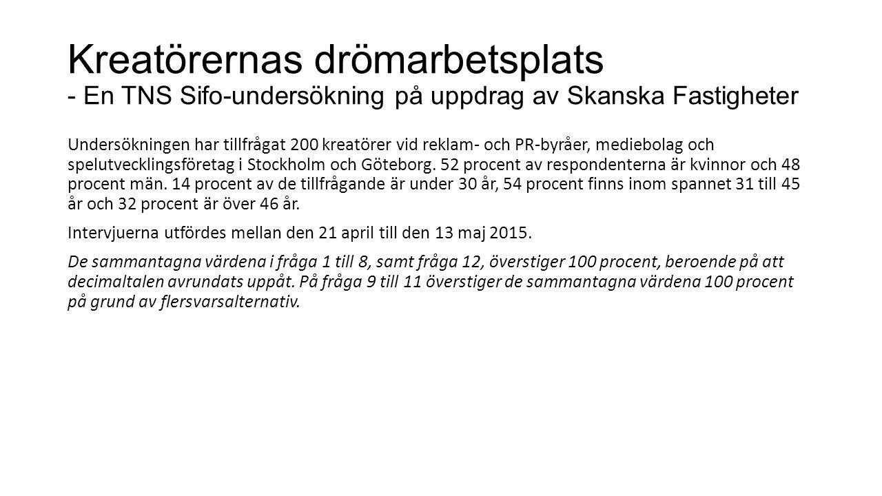 Kreatörernas drömarbetsplats - En TNS Sifo-undersökning på uppdrag av Skanska Fastigheter Undersökningen har tillfrågat 200 kreatörer vid reklam- och PR-byråer, mediebolag och spelutvecklingsföretag i Stockholm och Göteborg.