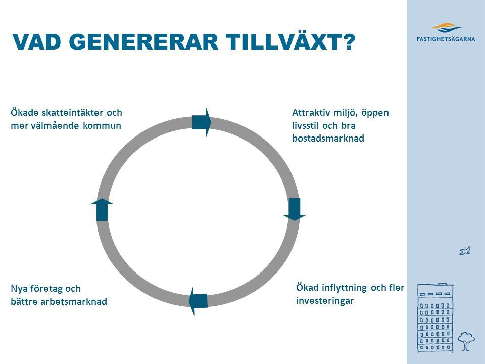 VAD GENERERAR TILLVÄXT.