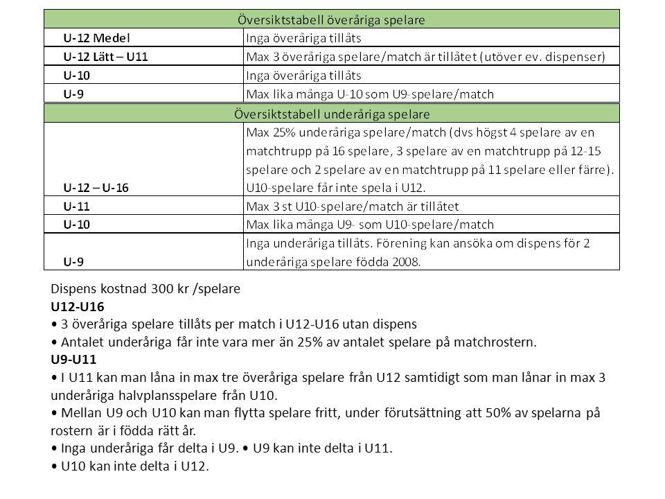 Dispens kostnad 300 kr /spelare U12-U16 3 överåriga spelare tillåts per match i U12-U16 utan dispens Antalet underåriga får inte vara mer än 25% av antalet spelare på matchrostern.