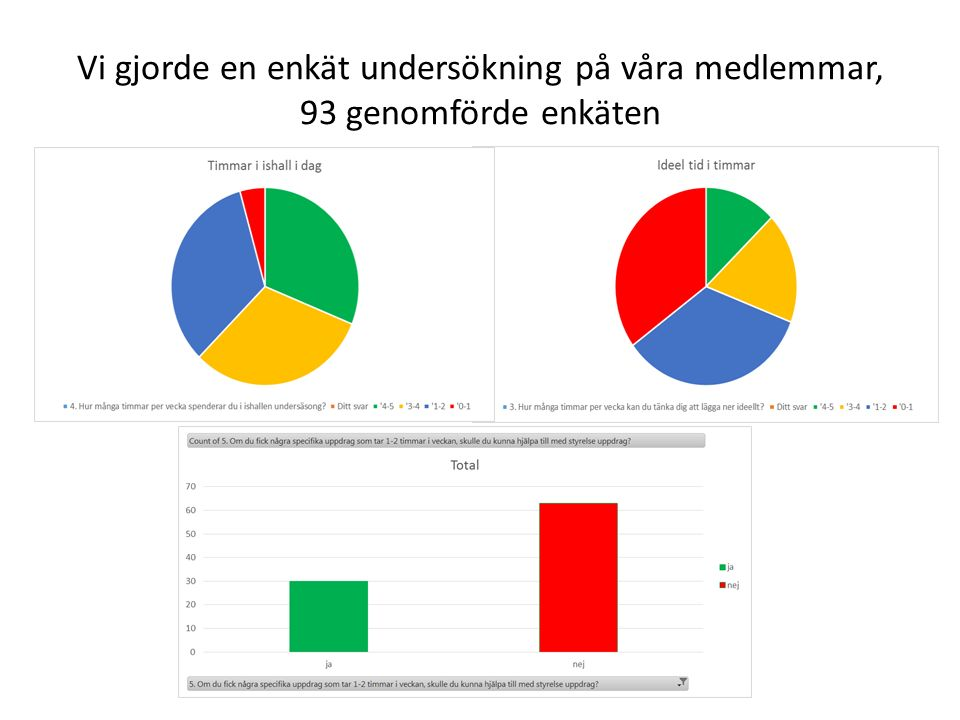 Vi gjorde en enkät undersökning på våra medlemmar, 93 genomförde enkäten
