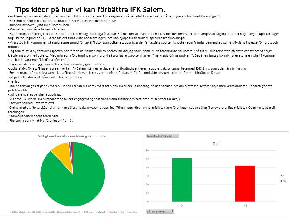 Tips idéer på hur vi kan förbättra IFK Salem.