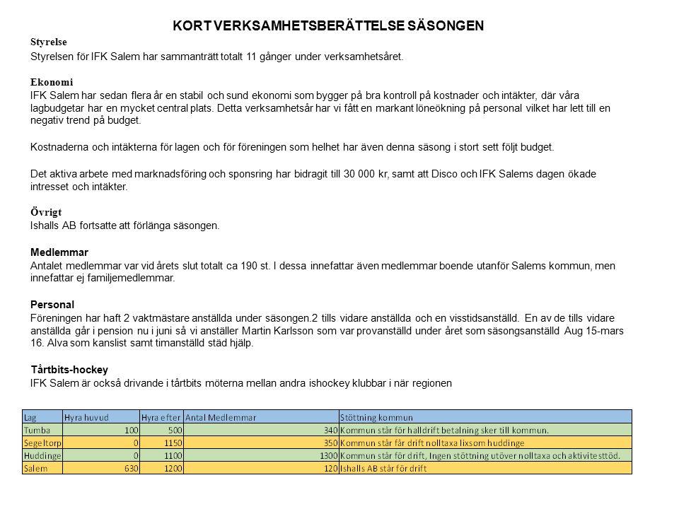 KORT VERKSAMHETSBERÄTTELSE SÄSONGEN Styrelse Styrelsen för IFK Salem har sammanträtt totalt 11 gånger under verksamhetsåret.