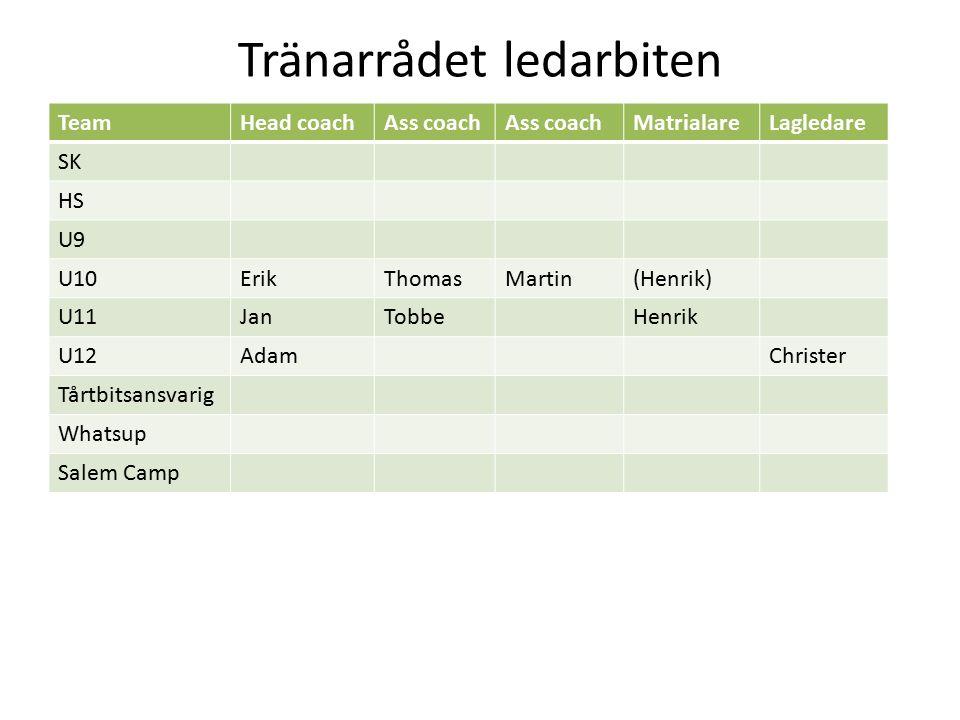 Tränarrådet ledarbiten TeamHead coachAss coach MatrialareLagledare SK HS U9 U10ErikThomasMartin(Henrik) U11JanTobbeHenrik U12AdamChrister Tårtbitsansv