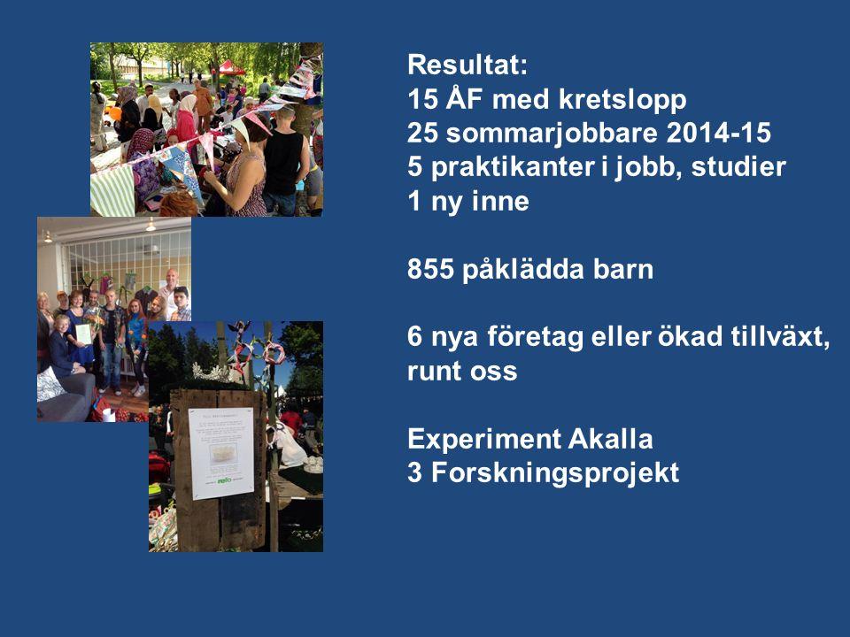Resultat: 15 ÅF med kretslopp 25 sommarjobbare 2014-15 5 praktikanter i jobb, studier 1 ny inne 855 påklädda barn 6 nya företag eller ökad tillväxt, runt oss Experiment Akalla 3 Forskningsprojekt