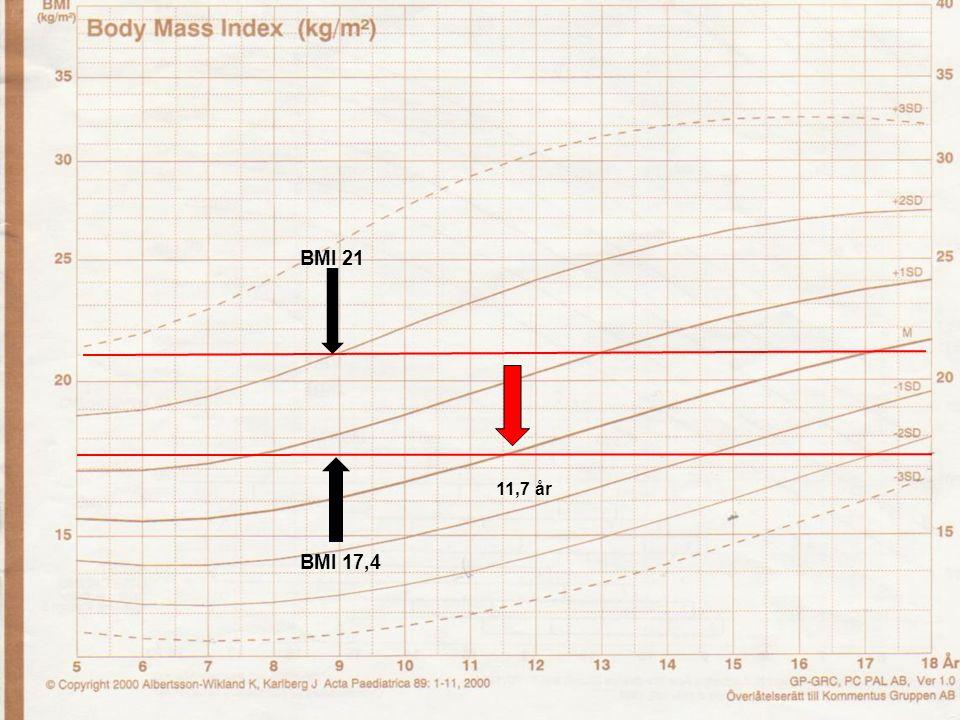 Wallin -13 BMI 21 BMI 17,4 11,7 år