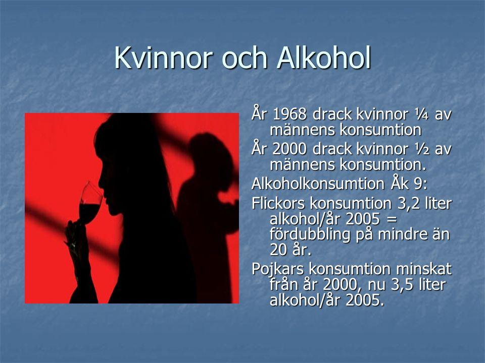 År 1968 drack kvinnor ¼ av männens konsumtion År 2000 drack kvinnor ½ av männens konsumtion.