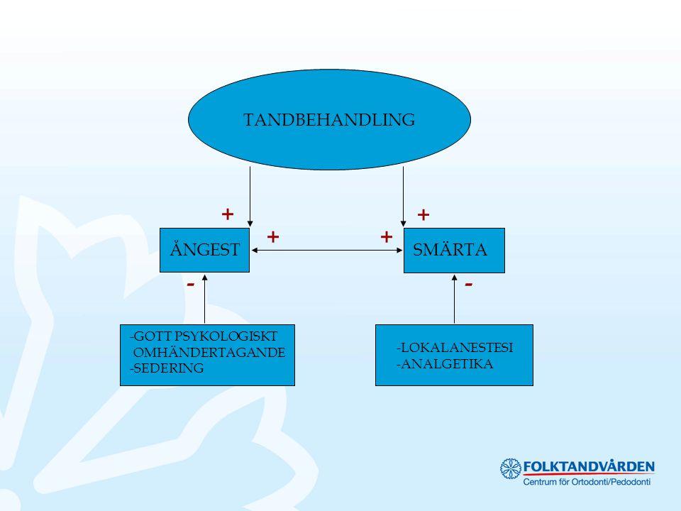 TANDBEHANDLING ÅNGESTSMÄRTA + + ++ -GOTT PSYKOLOGISKT OMHÄNDERTAGANDE -SEDERING -LOKALANESTESI -ANALGETIKA --