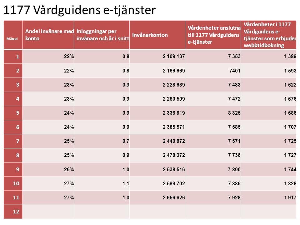 1177 Vårdguidens e-tjänster Månad Andel invånare med konto Inloggningar per invånare och år i snitt Invånarkonton Vårdenheter anslutna till 1177 Vårdg