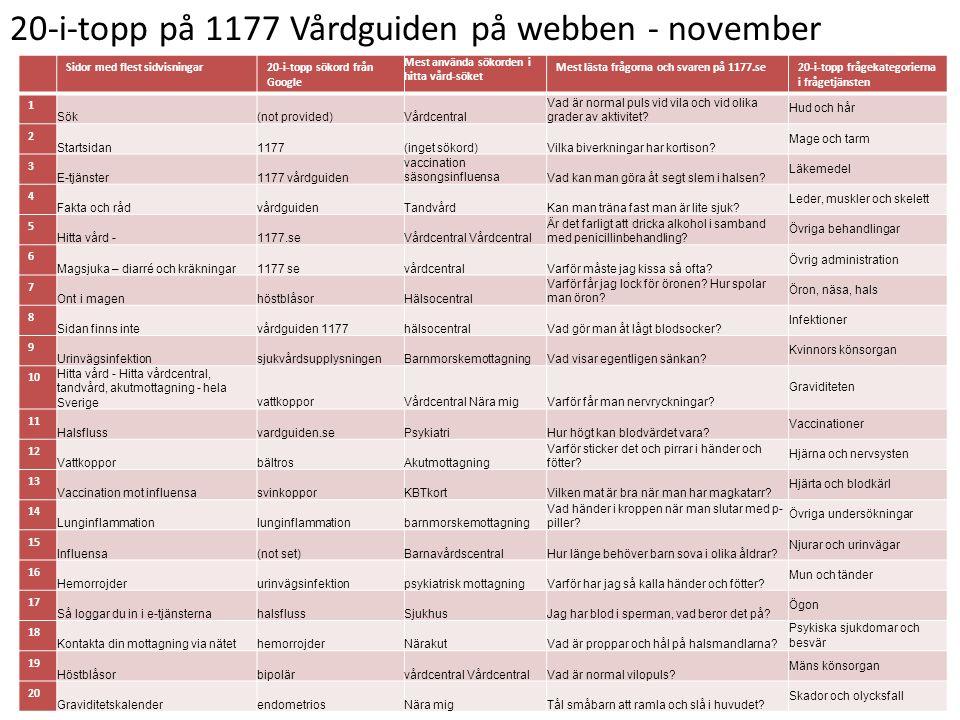20-i-topp på 1177 Vårdguiden på webben - november Sidor med flest sidvisningar20-i-topp sökord från Google Mest använda sökorden i hitta vård-söket Me