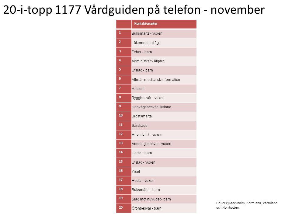 20-i-topp 1177 Vårdguiden på telefon - november Kontaktorsaker 1 Buksmärta - vuxen 2 Läkemedelsfråga 3 Feber - barn 4 Administrativ åtgärd 5 Utslag -