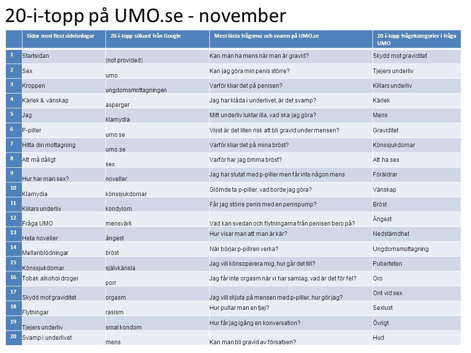 20-i-topp på UMO.se - november Sidor med flest sidvisningar20-i-topp sökord från GoogleMest lästa frågorna och svaren på UMO.se20-i-topp frågekategori
