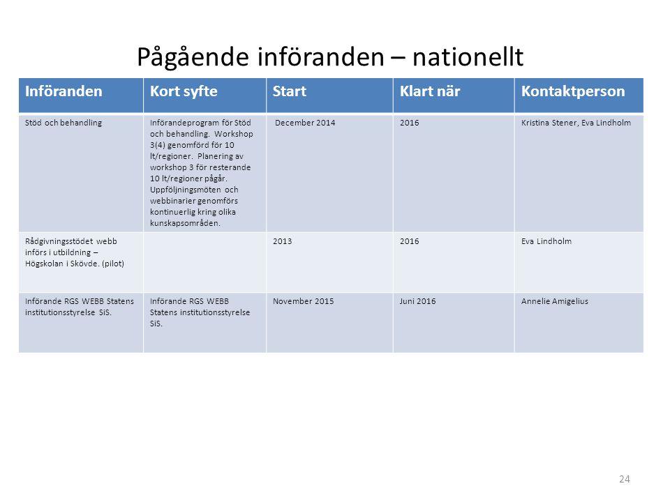 InförandenKort syfteStartKlart närKontaktperson Stöd och behandlingInförandeprogram för Stöd och behandling. Workshop 3(4) genomförd för 10 lt/regione