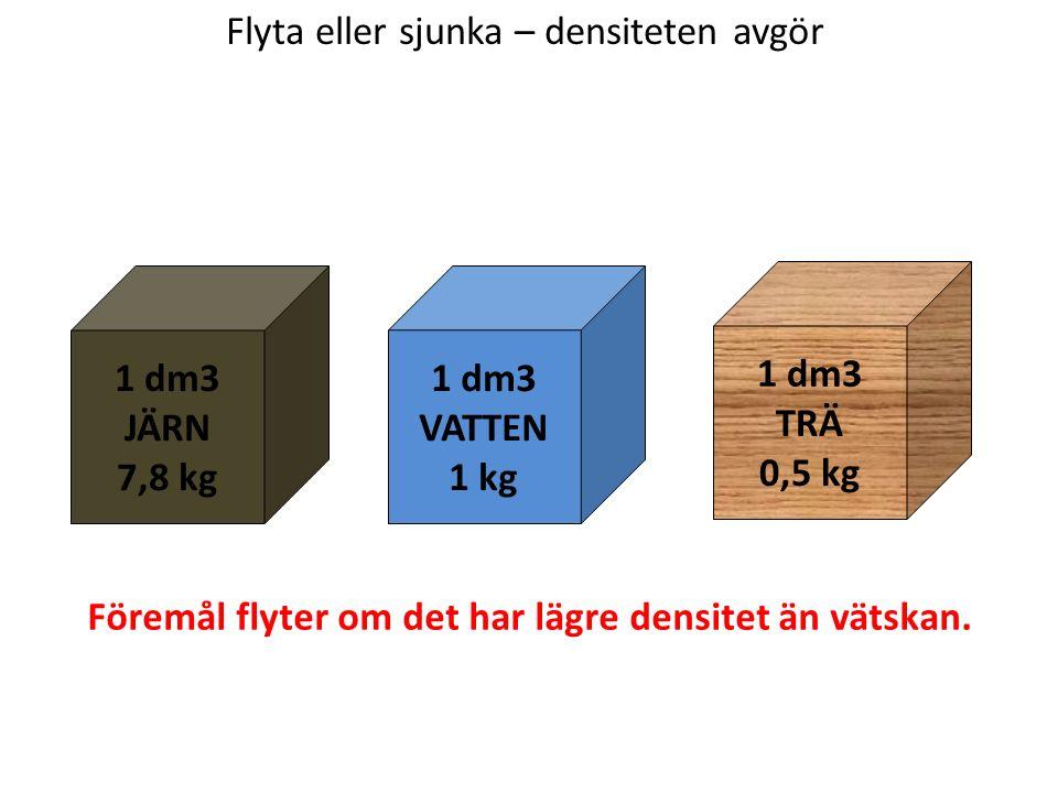 Flyta eller sjunka – densiteten avgör 1 dm3 JÄRN 7,8 kg 1 dm3 TRÄ 0,5 kg 1 dm3 VATTEN 1 kg Föremål flyter om det har lägre densitet än vätskan.