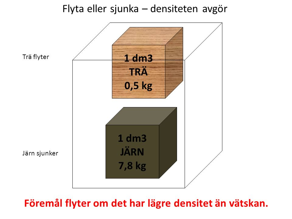Flyta eller sjunka – densiteten avgör Föremål flyter om det har lägre densitet än vätskan.