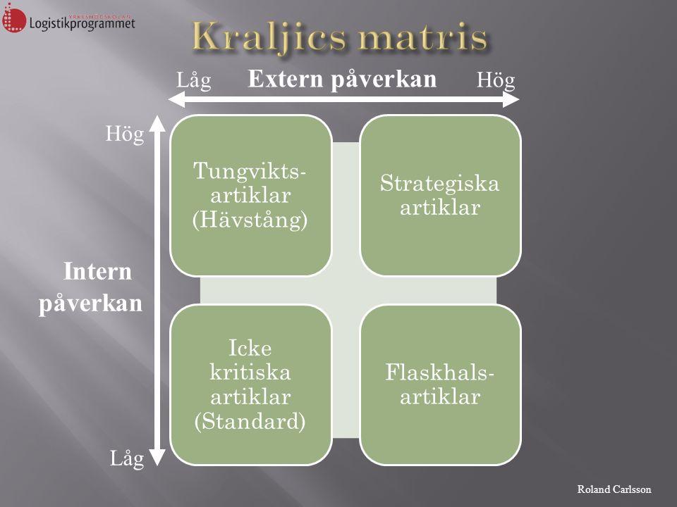 Roland Carlsson Tungvikts- artiklar (Hävstång) Strategiska artiklar Icke kritiska artiklar (Standard) Flaskhals- artiklar Låg Extern påverkan Hög Hög Intern påverkan Låg