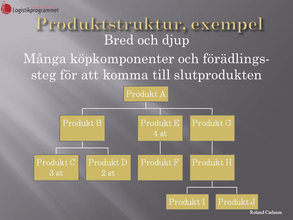 Roland Carlsson Huvudproduktionsprogram Bruttobehovsberäkning Avstämmning mot lagernivå Starttidsättning Partiformning Nedbrytning till närmast underliggande nivå BehovsplanerKapacitets-/resursplaner