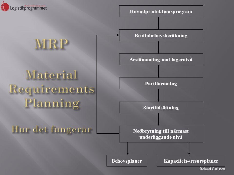 Roland Carlsson Huvudproduktionsprogram Behovsplaner Kapacitets-/resursplaner MRP Behovs- och tillverkningsplaner Problem.