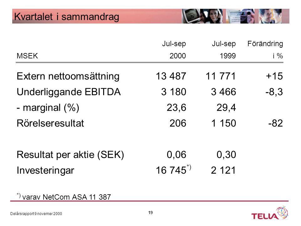 Delårsrapport 9 novemer 2000 19 Jul-sep Jul-sepFörändring MSEK2000 1999 i % Extern nettoomsättning13 487 11 771 +15 Underliggande EBITDA3 1803 466-8,3 - marginal (%)23,6 29,4 Rörelseresultat2061 150-82 Resultat per aktie (SEK)0,06 0,30 Investeringar16 745 2 121 *) *) varav NetCom ASA 11 387 Kvartalet i sammandrag