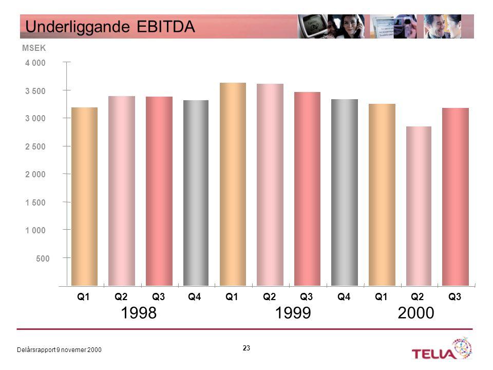 Delårsrapport 9 novemer 2000 23 Underliggande EBITDA 500 1 000 1 500 2 000 2 500 3 000 3 500 4 000 Q1Q2Q3Q4Q1Q2Q3Q4Q1Q2Q3 199819992000 MSEK