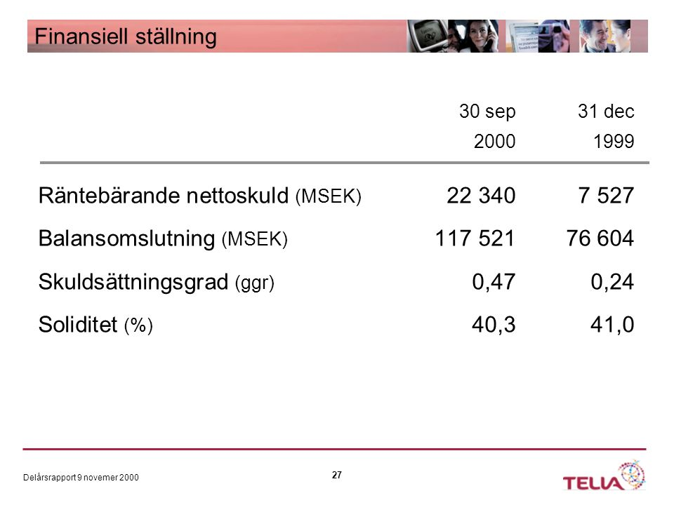 Delårsrapport 9 novemer 2000 27 Finansiell ställning 30 sep31 dec 20001999 Räntebärande nettoskuld (MSEK) 22 3407 527 Balansomslutning (MSEK) 117 52176 604 Skuldsättningsgrad (ggr) 0,470,24 Soliditet (%) 40,341,0