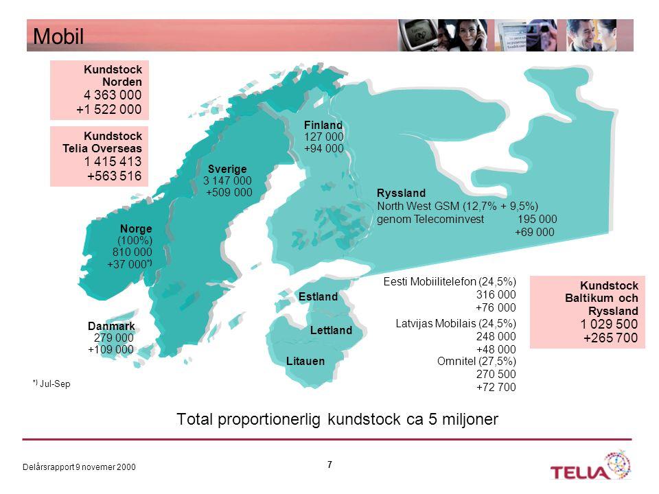 Delårsrapport 9 novemer 2000 7 Kundstock Norden 4 363 000 +1 522 000 Mobil Total proportionerlig kundstock ca 5 miljoner Norge (100%) 810 000 +37 000 *) Sverige 3 147 000 +509 000 Danmark 279 000 +109 000 Omnitel (27,5%) 270 500 +72 700 Litauen Latvijas Mobilais (24,5%) 248 000 +48 000 Lettland Estland Eesti Mobiilitelefon (24,5%) 316 000 +76 000 Finland 127 000 +94 000 Ryssland North West GSM (12,7% + 9,5%) genom Telecominvest 195 000 +69 000 *) Jul-Sep Kundstock Baltikum och Ryssland 1 029 500 +265 700 Kundstock Telia Overseas 1 415 413 +563 516