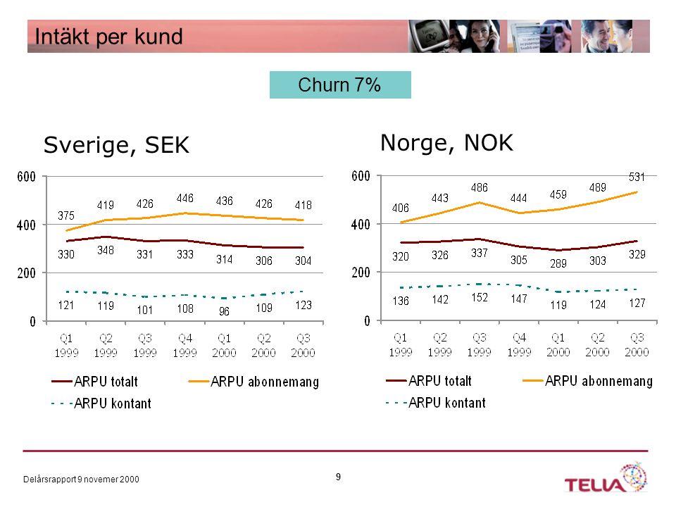 Delårsrapport 9 novemer 2000 9 Intäkt per kund Churn 7% Sverige, SEK Norge, NOK