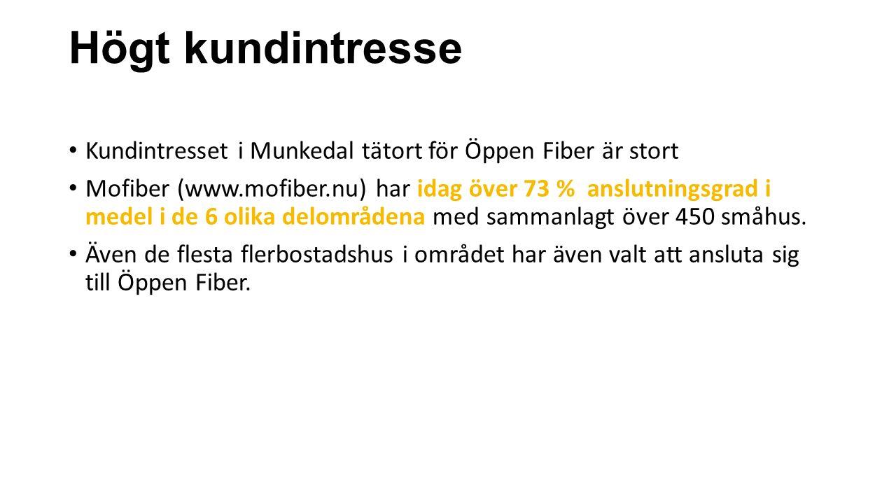 Högt kundintresse Kundintresset i Munkedal tätort för Öppen Fiber är stort Mofiber (www.mofiber.nu) har idag över 73 % anslutningsgrad i medel i de 6 olika delområdena med sammanlagt över 450 småhus.