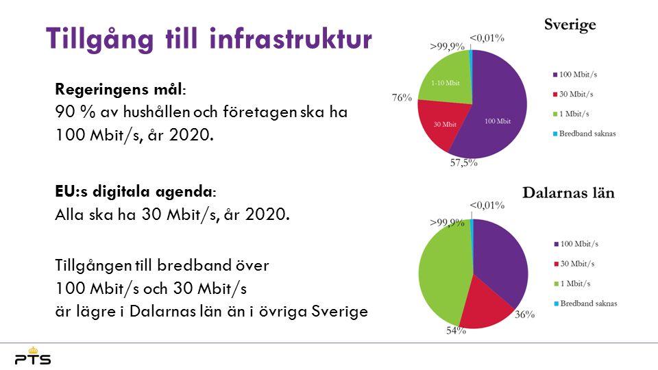 Tillgång till infrastruktur Regeringens mål: 90 % av hushållen och företagen ska ha 100 Mbit/s, år 2020.