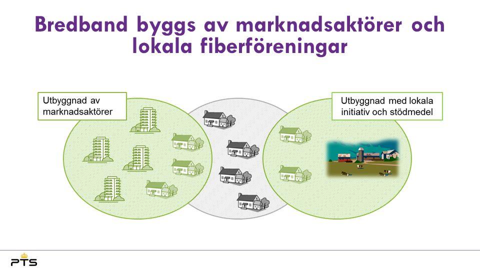 Bredband byggs av marknadsaktörer och lokala fiberföreningar